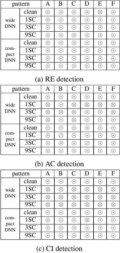 Figure 3 for Reverse Engineering Imperceptible Backdoor Attacks on Deep Neural Networks for Detection and Training Set Cleansing