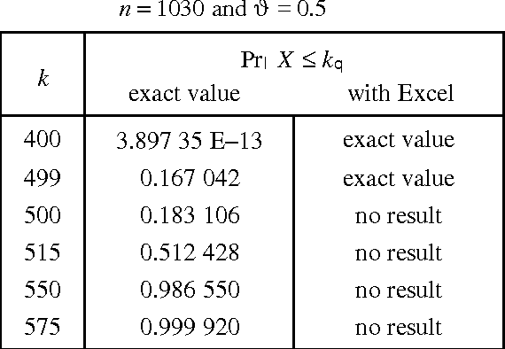 Table 2 from On the accuracy of statistical distributions in
