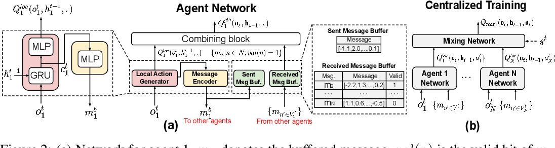 Figure 2 for Succinct and Robust Multi-Agent Communication With Temporal Message Control