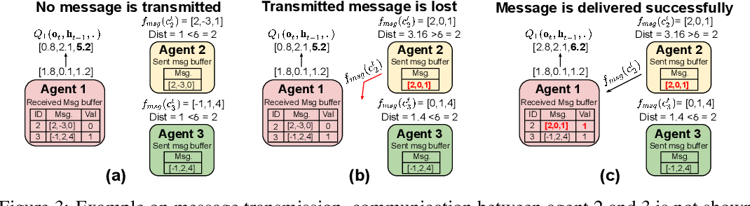 Figure 3 for Succinct and Robust Multi-Agent Communication With Temporal Message Control