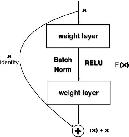 Figure 1 for SNDCNN: Self-normalizing deep CNNs with scaled exponential linear units for speech recognition