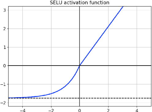 Figure 3 for SNDCNN: Self-normalizing deep CNNs with scaled exponential linear units for speech recognition