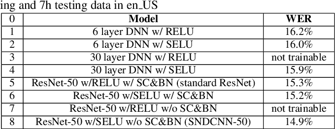 Figure 2 for SNDCNN: Self-normalizing deep CNNs with scaled exponential linear units for speech recognition