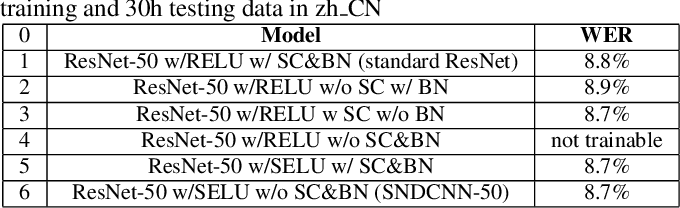 Figure 4 for SNDCNN: Self-normalizing deep CNNs with scaled exponential linear units for speech recognition