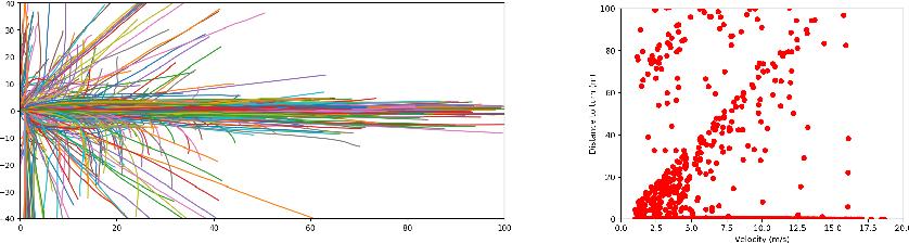 Figure 3 for SMART: Simultaneous Multi-Agent Recurrent Trajectory Prediction