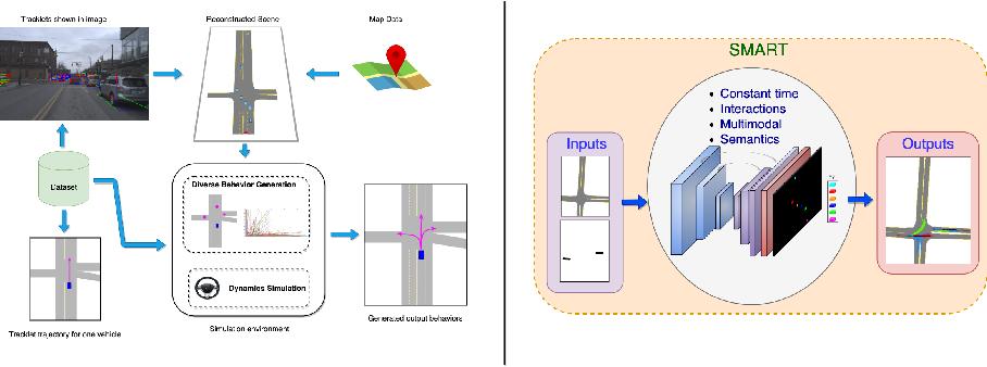 Figure 1 for SMART: Simultaneous Multi-Agent Recurrent Trajectory Prediction