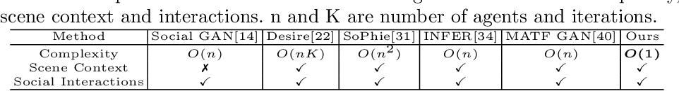 Figure 2 for SMART: Simultaneous Multi-Agent Recurrent Trajectory Prediction