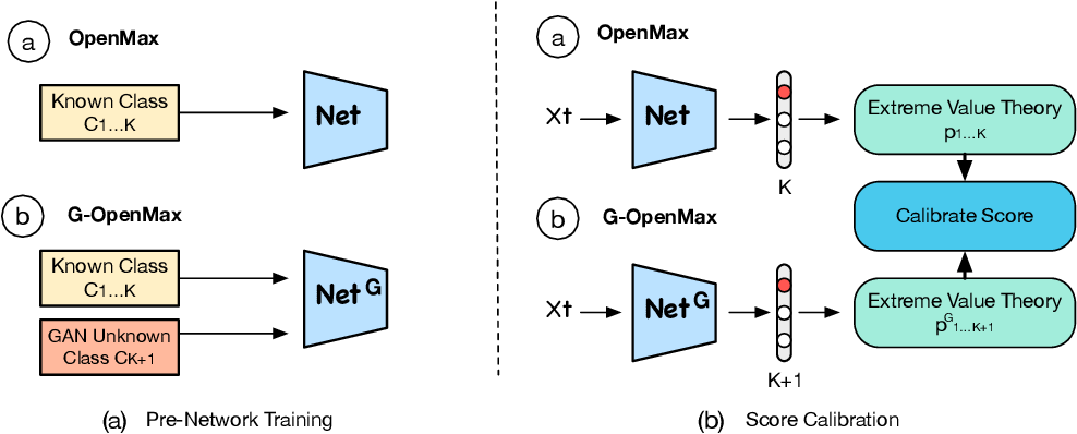 Figure 2 for Generative OpenMax for Multi-Class Open Set Classification