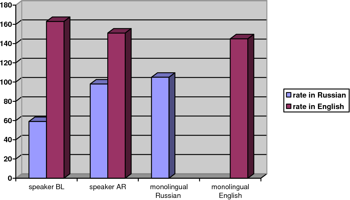 spoken words per minute