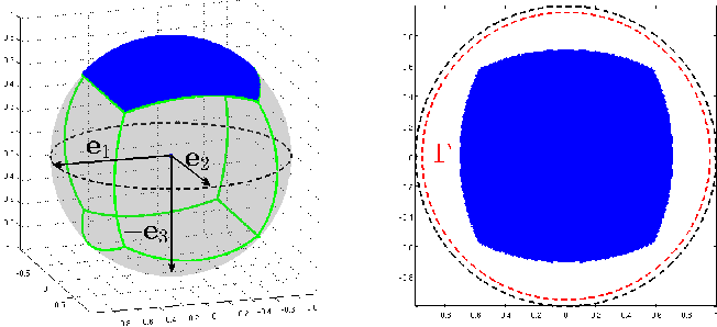 Figure 4 for Complete Dictionary Recovery over the Sphere I: Overview and the Geometric Picture