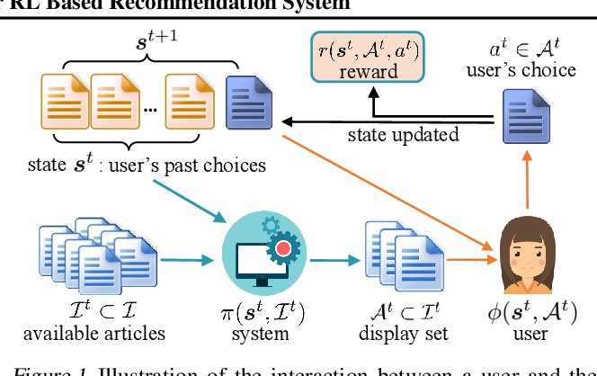 Figure 1 for Neural Model-Based Reinforcement Learning for Recommendation