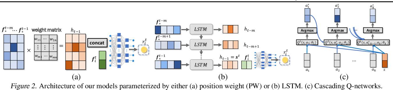 Figure 3 for Neural Model-Based Reinforcement Learning for Recommendation