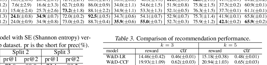 Figure 4 for Neural Model-Based Reinforcement Learning for Recommendation