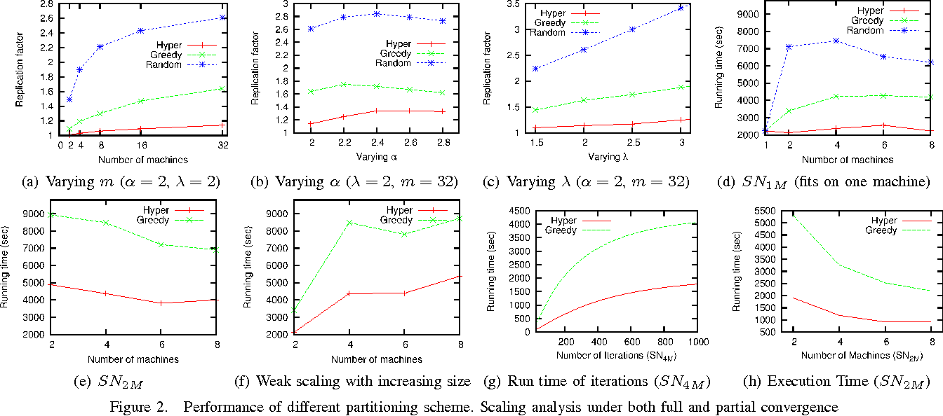 Figure 1 for A Hypergraph-Partitioned Vertex Programming Approach for Large-scale Consensus Optimization