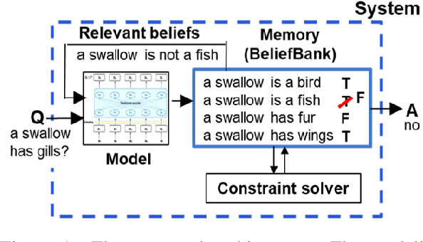 Figure 1 for Enriching a Model's Notion of Belief using a Persistent Memory