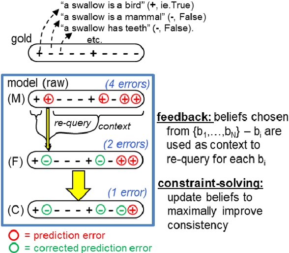 Figure 3 for Enriching a Model's Notion of Belief using a Persistent Memory