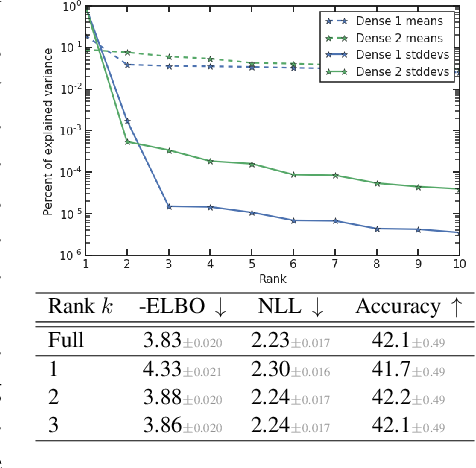 Figure 1 for The k-tied Normal Distribution: A Compact Parameterization of Gaussian Mean Field Posteriors in Bayesian Neural Networks