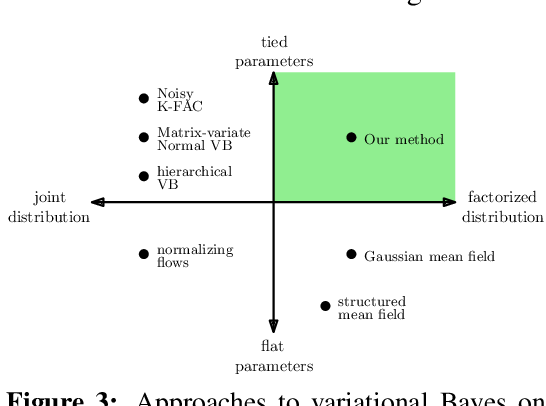 Figure 4 for The k-tied Normal Distribution: A Compact Parameterization of Gaussian Mean Field Posteriors in Bayesian Neural Networks
