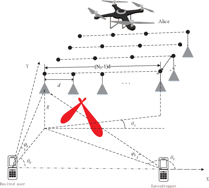 Figure 1 for UAV-enabled optimal position selection for secure and precise wireless transmission