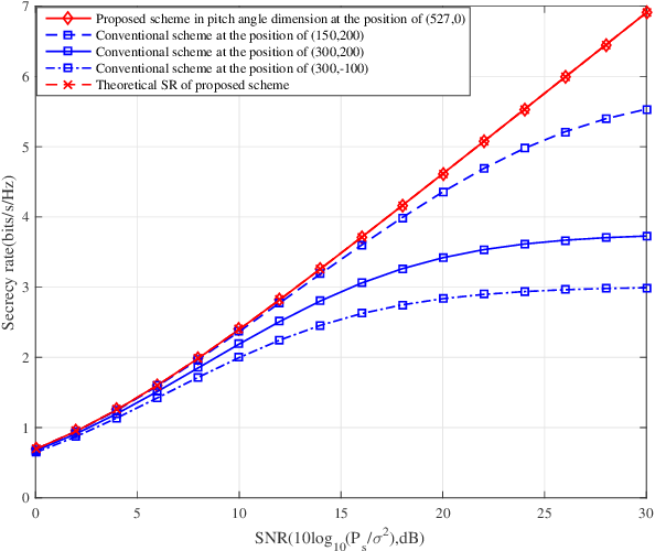 Figure 2 for UAV-enabled optimal position selection for secure and precise wireless transmission