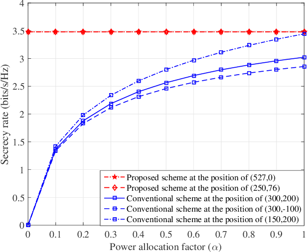 Figure 3 for UAV-enabled optimal position selection for secure and precise wireless transmission