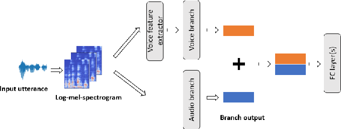 Figure 1 for Transferring Voice Knowledge for Acoustic Event Detection: An Empirical Study