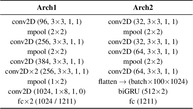 Figure 2 for Transferring Voice Knowledge for Acoustic Event Detection: An Empirical Study