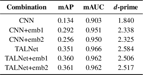 Figure 4 for Transferring Voice Knowledge for Acoustic Event Detection: An Empirical Study