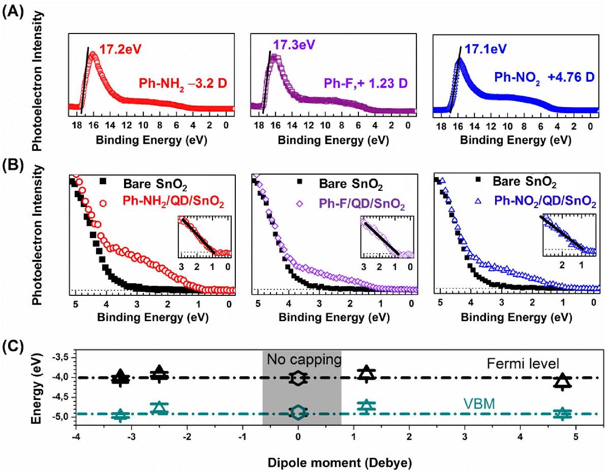 Dipolar molecular capping in quantum dot sensitized oxides fermi figure 5 pooptronica Gallery