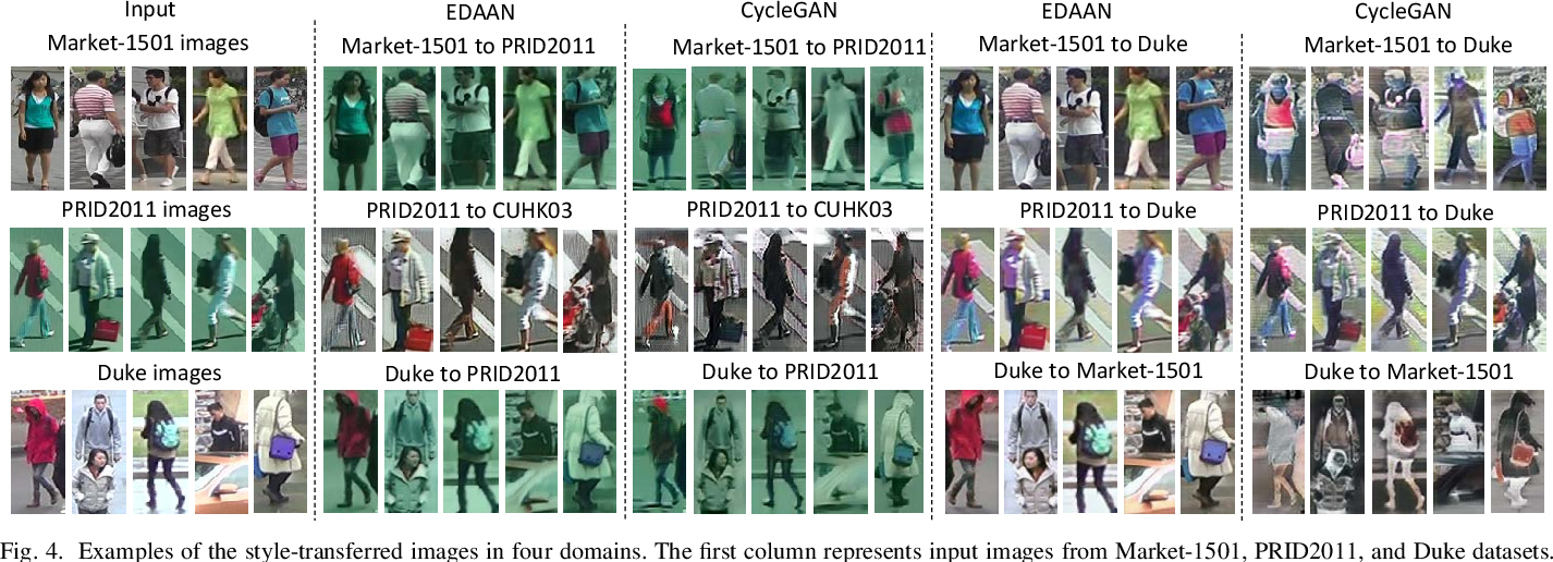 Figure 4 for End-to-End Domain Adaptive Attention Network for Cross-Domain Person Re-Identification