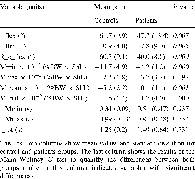 Table 2 Results of statistical analysis from discrete variables extracted from individual waveforms