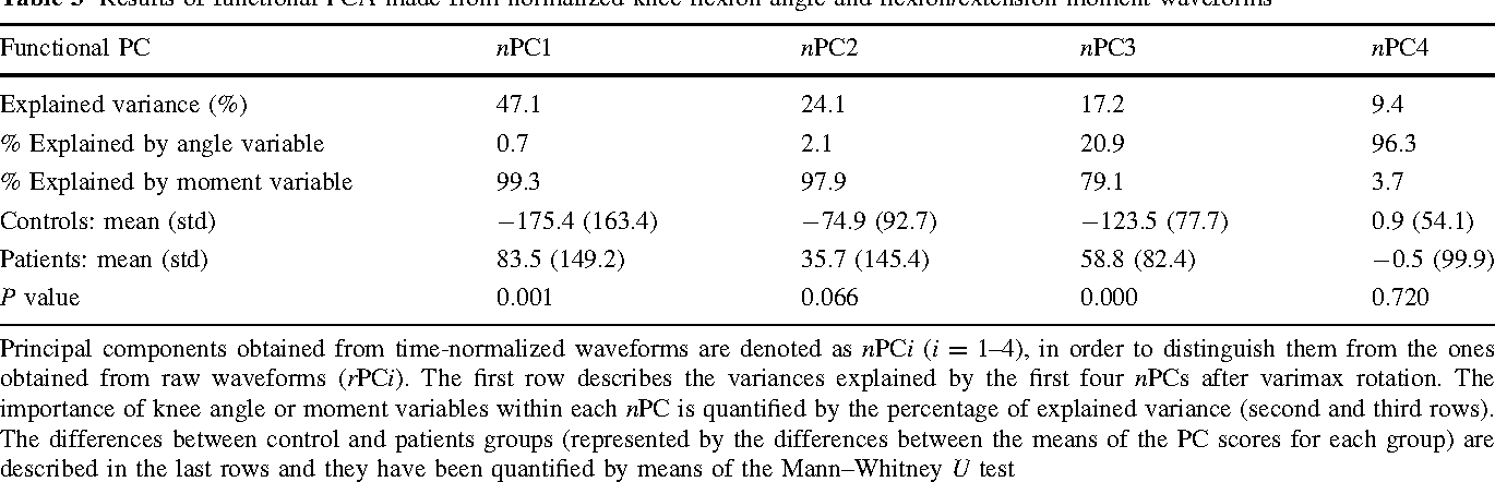 Table 3 Results of functional PCA made from normalized knee flexion angle and flexion/extension moment waveforms