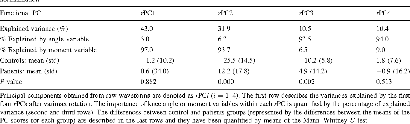Table 4 Results of functional PCA made from raw knee flexion angle and flexion/extension moment waveforms, i.e., without time normalization