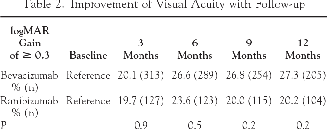Intravitreal bevacizumab and ranibizumab for age-related
