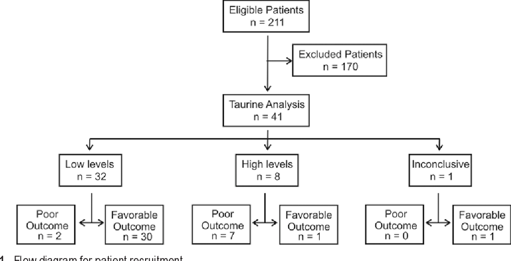 PDF] Plasma taurine as a predictor of poor outcome in patients with