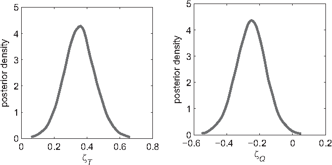 Figure 7 From Hierarchical Diffusion Models For Two Choice Response