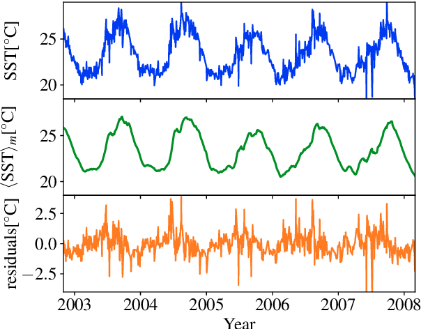 Figure 1 for Statistical and machine learning ensemble modelling to forecast sea surface temperature
