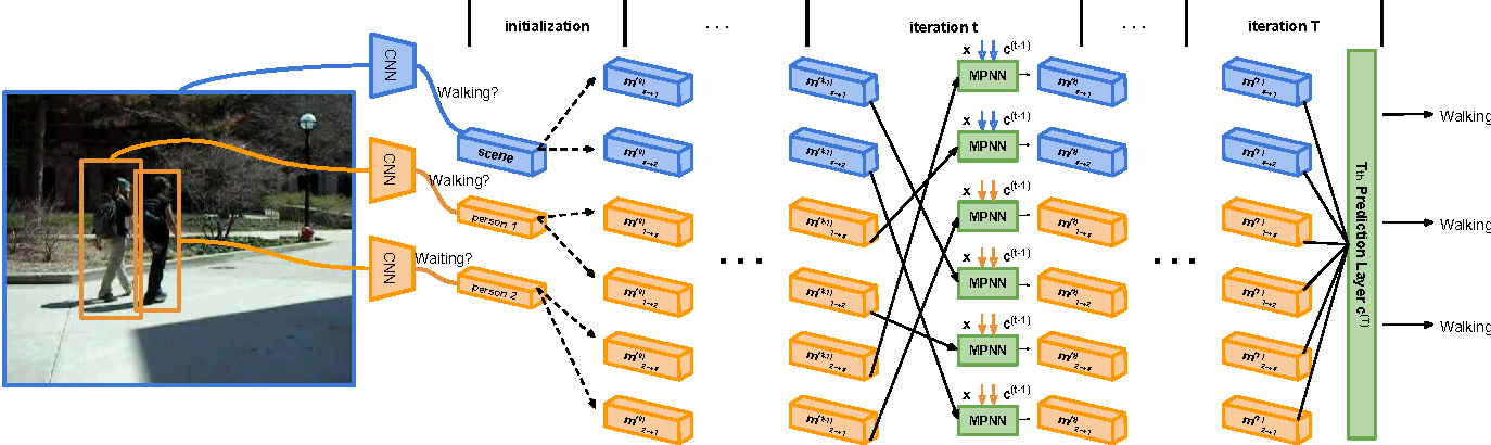 Figure 3 for Structure Inference Machines: Recurrent Neural Networks for Analyzing Relations in Group Activity Recognition