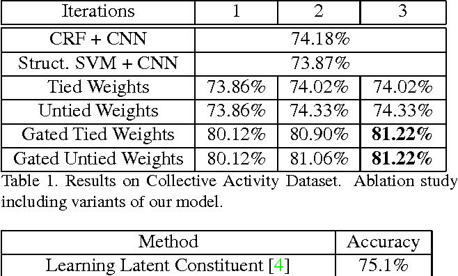 Figure 2 for Structure Inference Machines: Recurrent Neural Networks for Analyzing Relations in Group Activity Recognition