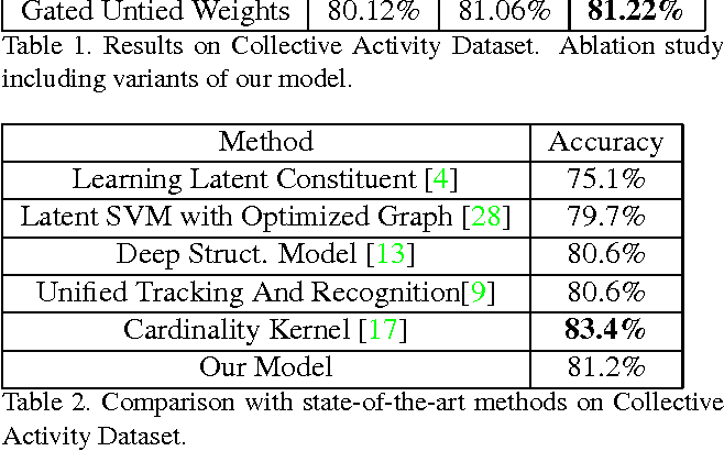 Figure 4 for Structure Inference Machines: Recurrent Neural Networks for Analyzing Relations in Group Activity Recognition
