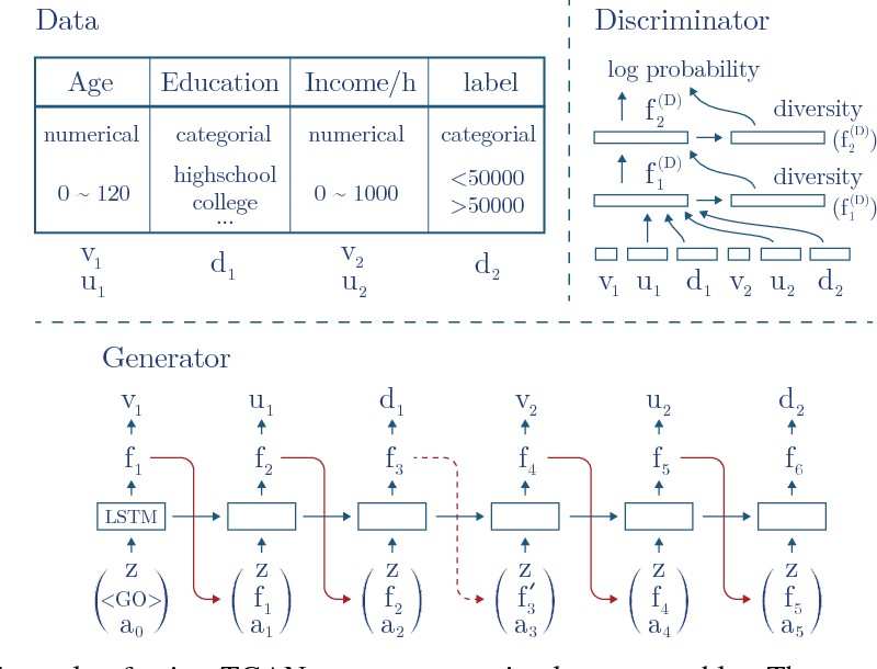Figure 1 for Synthesizing Tabular Data using Generative Adversarial Networks