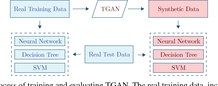 Figure 3 for Synthesizing Tabular Data using Generative Adversarial Networks