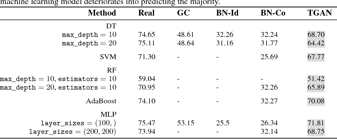 Figure 4 for Synthesizing Tabular Data using Generative Adversarial Networks