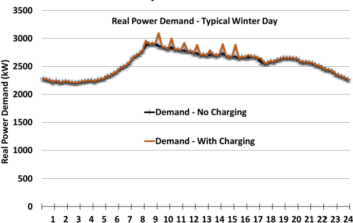 Assessing the impact of Plug-in Hybrid Electric Vehicles on