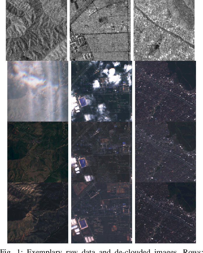 Figure 1 for Multi-Sensor Data Fusion for Cloud Removal in Global and All-Season Sentinel-2 Imagery