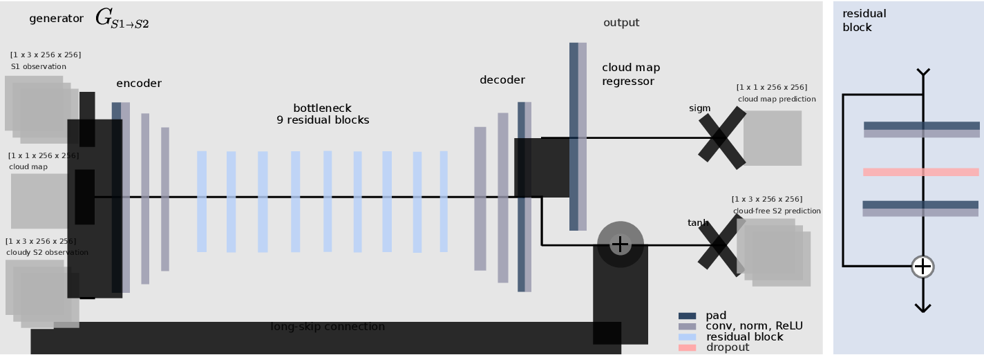 Figure 3 for Multi-Sensor Data Fusion for Cloud Removal in Global and All-Season Sentinel-2 Imagery