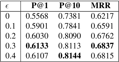 Figure 2 for Large Scale Question Paraphrase Retrieval with Smoothed Deep Metric Learning