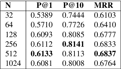 Figure 3 for Large Scale Question Paraphrase Retrieval with Smoothed Deep Metric Learning