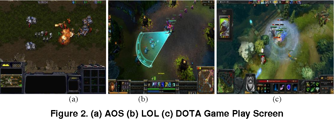 PDF] Decision support of Bad Player Identification in MOBA