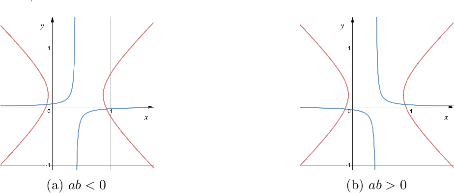 Figure 3 for Last iterate convergence in no-regret learning: constrained min-max optimization for convex-concave landscapes
